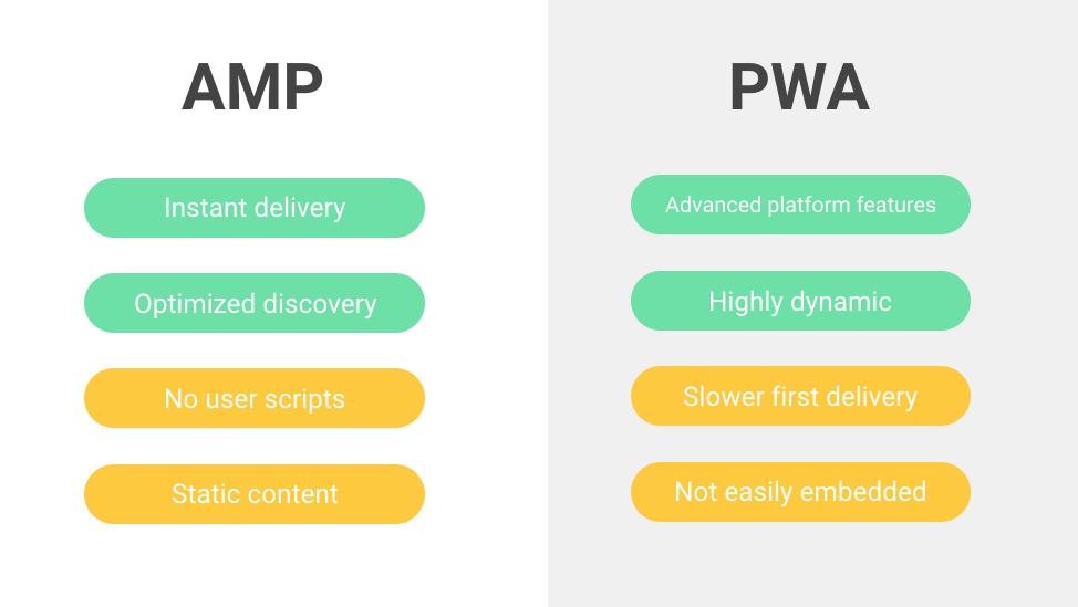 vergelijking tussen AMP en PWA