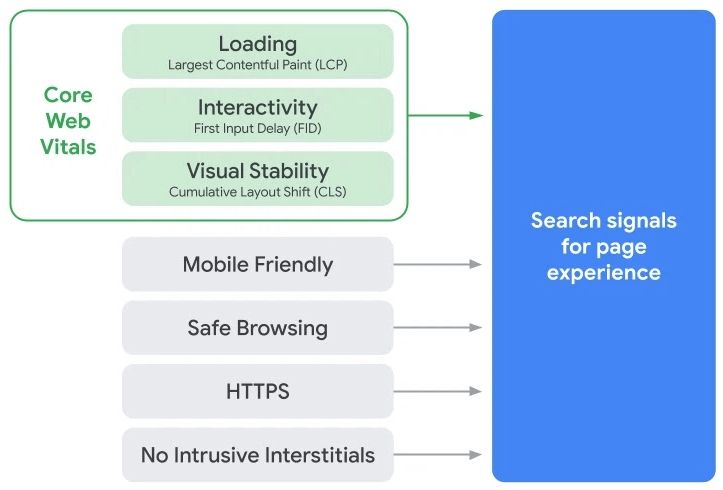 de indicatoren voor goede ervaring op google